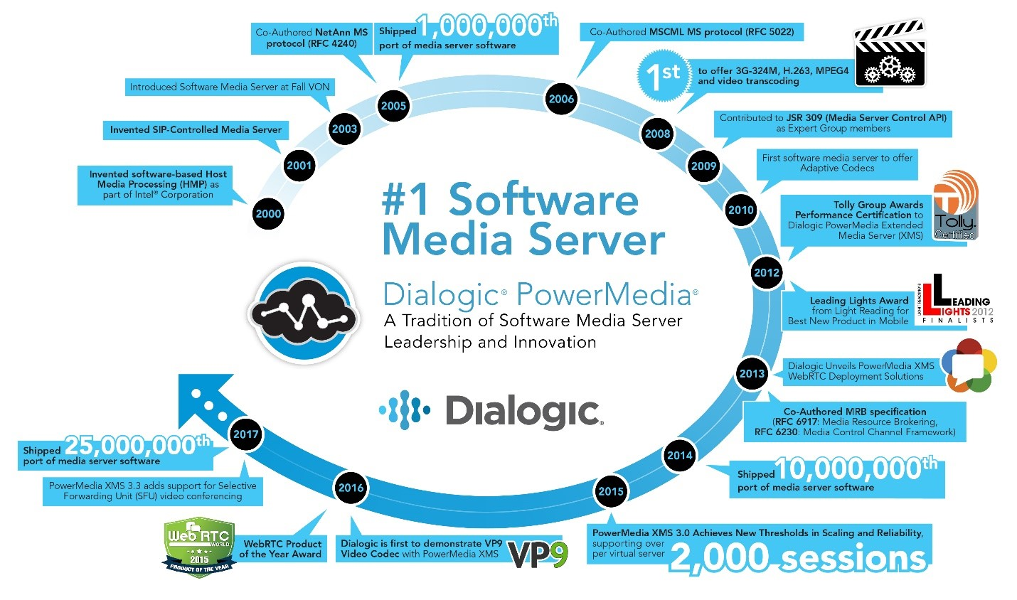Dialogic PowerMedia #1 Software Media Server