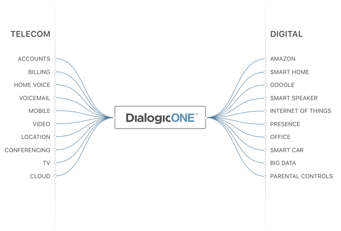 dialogicone-overview-700x475