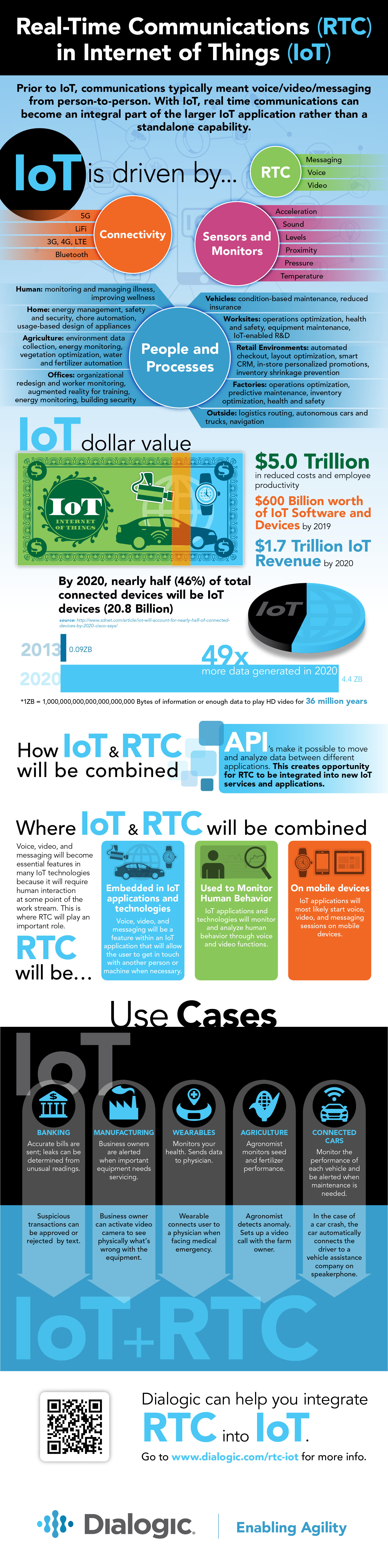 Internet of Things and Real-time Communications Infographic