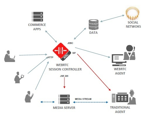 Oracle Architecture in Verizon visual Interactive Calling
