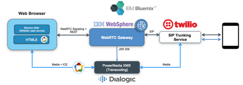 Demonstration_of_a_WebRTC_Application_with_IBM_WebSphere.png