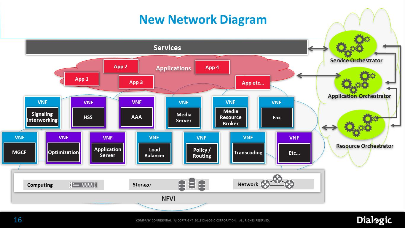 NFV New Network Diagram