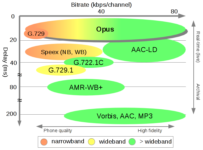 Opus_Bitrate_Latency_Comparison.png