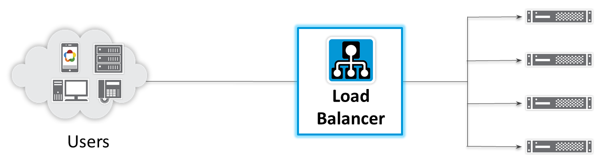 Load Balancer for Real-Time Communications