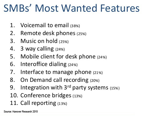 small business most wanted telecommunications features