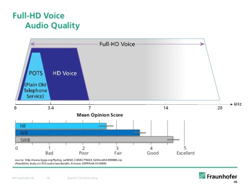 full hd voice audio quality