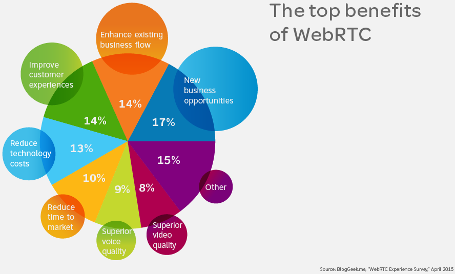 webrtc benefits infographic