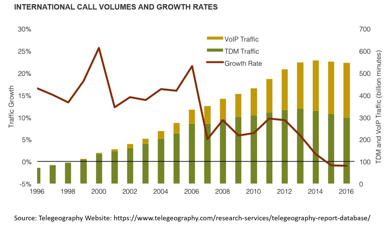 international call volume and growth rates