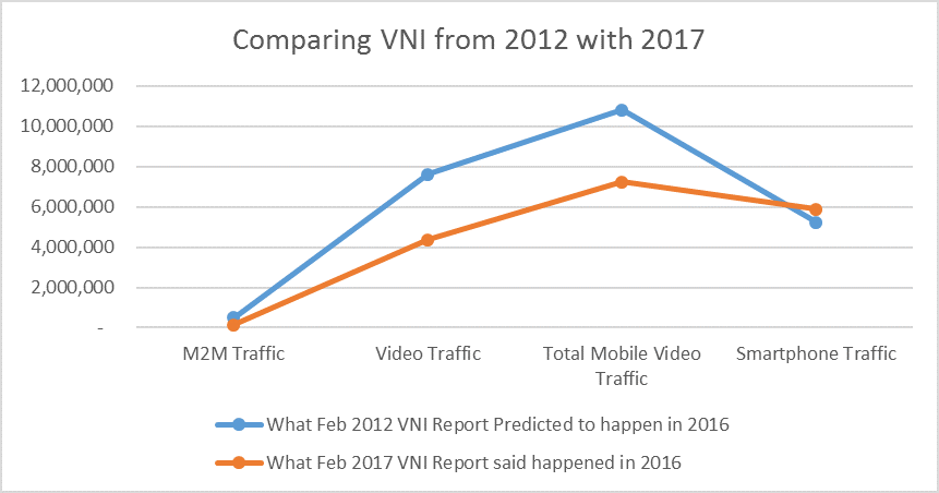 comparing vni reports 2012 and 2017