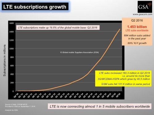 LTE has been the fastest growing mobile system ever